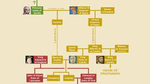 Is Queen Elizabeth A Descendant Of The Prophet Muhammad
