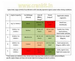 Motorcycle Mileage Chart 64 Skillful Engine Mileage Chart