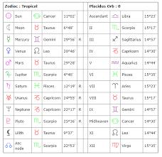 Friendship Compatibility Birth Chart 72 Exhaustive Astrology Compatibility Chart By Birthdate