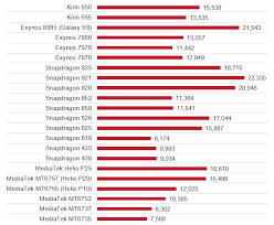 Snapdragon Processor Chart Snapdragon Vs Mediatek Vs Kirin Vs Exynos Family