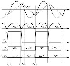 Resonant Converter Design Energies Free Full Text Design Of An Llc Resonant