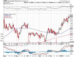 Tkai Stock Chart Cort Corcept Therapeutics Incorporated Crowdsourced