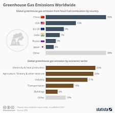 Chart China Leads Greenhouse Gas Emissions Worldwide Statista