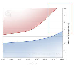 Finis Tempo Trainer Chart Rakki Games