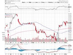 Ge 20 Year Stock Chart General Electric Update 2 Stock Chart Pattern Looks