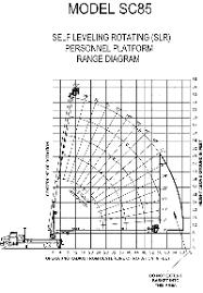 Coles 25 Ton Crane Load Chart Load Charts