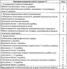 Контрольно измерительные материалы Русский язык класс  Ответы на задания части С в 8 классе предполагают средний объём Учитель может ставить оценку за это задание исходя из традиционной пятибалльной системы