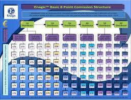 Enagic Compensation Plan Chart Pin By Rn Boymom Distributor 200996 On Enagic Www Intro