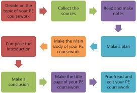 advancement of technology essay   plagiarism free best student  advancement of technology essay