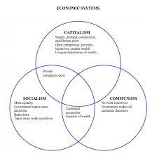 Socialism And Communism Venn Diagram Fascism V Communism Venn Diagram Under Fontanacountryinn Com