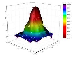 148 3d Plot Online Make A 3d Line Plot Online With Plotly
