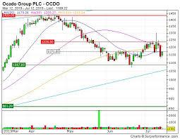 Ocado Share Price Chart Ocado Latest News Breaking News Headlines Scoopnest