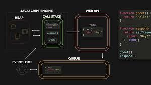 JavaScript Visualized: Event Loop - DEV ...