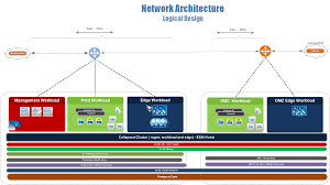 Virtualization Architecture Design Vmware Nsx Dmz Anywhere Detailed Design Guide Siva