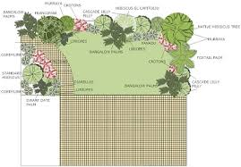 Small Picture Flower Garden Designs And Layouts Keysindycom