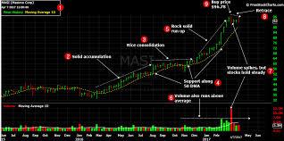 Masi Stock Chart Stock To Buy 04 10 2017 Masimo Corporation Masi
