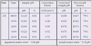 Ph Vs Temperature Chart The Easy Guide To Ph Measurement