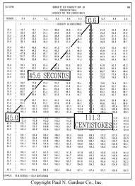 Viscosity Cup Comparison Chart Gardco Ez Zahn Viscosity Cups