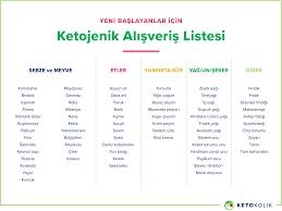 Ketojenik Diyet Alışveriş Listesi — Ketokolik