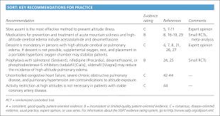 Altitude Illness Risk Factors Prevention Presentation