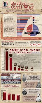 Battles Of The Civil War Infographic History Teaching