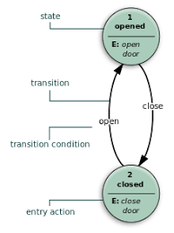 finite state machine   wikipedia example of a simple finite state machine