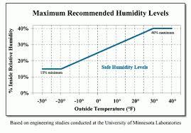 Ideal Indoor Humidity Chart 56 Unexpected Humidity Chart Indoor