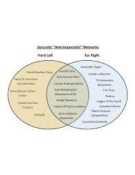 Socialism And Communism Venn Diagram Fascism Vs Communism Venn Diagram Rome Fontanacountryinn Com
