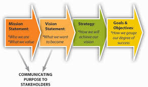 Developing Mission Vision And Values
