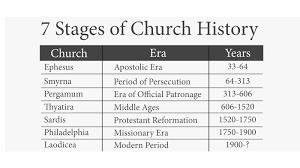 7 Churches Of Revelation Chart Beggars All Reformation And Apologetics Christs
