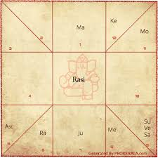 Birth Chart South Indian Style Birth Chart Vedic Astrology Birth Chart Rasi Chart