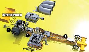 top fuel dragster diagram top fuel drag racing car video fuel