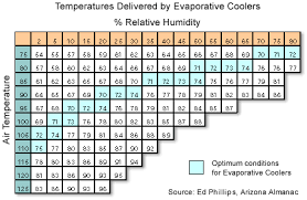 Relative Humidity Chart Fahrenheit Types Of Swamp Cooler For Outdoor Cooling