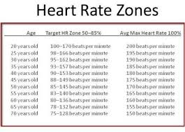 Heart Rate Zones Is A Chart Of Ages Target Heart