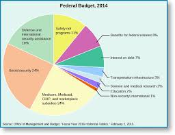 Us Federal Budget Pie Chart 2015 The Division Of Powers American Government