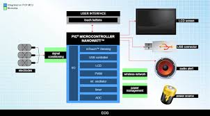 ecg applications medical microchip technology inc microchip s options for components in ecg devices include