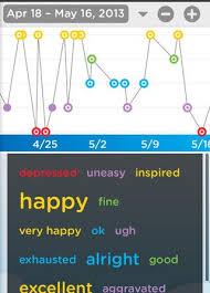 Bipolar Disorder 3 Tips For Making Mood Charts Work