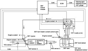 isuzu diesel oxidation catalyst doc