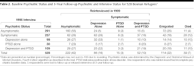 longitudinal study of psychiatric symptoms disability mortality  image description not available