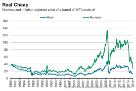 Misunderstood Finance Real Vs Nominal Oil Prices Chart