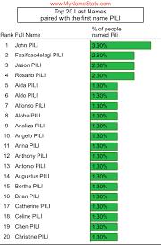 PILI Last Name Statistics by MyNameStats.com