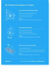 3d Printer Comparison Chart 2018 3d Printing Technology Comparison Fdm Vs Sla Vs Sls