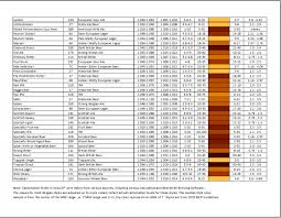 bjcp beer style chart calorie by brand beerstylech calories uk parison nutrition