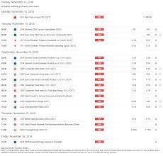 Dailyfx Eurusd Chart Eur Usd Falls To Yearly Low As Euro Italy Worries Take