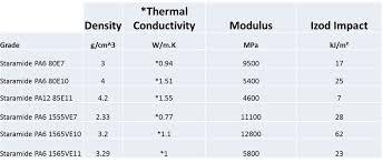 Thermal Conductivity Chart Metals Star T Thermal Conductivity Eurostar Engineering Plastics