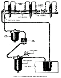 automotive systems v type engines figure 5 23 diagram of typical detroit diesel fuel system