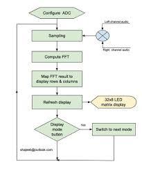 Arduino Program Flow Chart 32 Band Audio Spectrum Visualizer Analyzer Arduino Project Hub