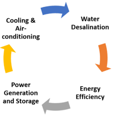 topics the research council renewable energy
