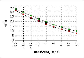 Bike Speed Chart Bike Calculator