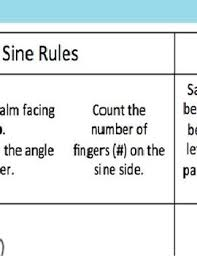Unit Circle Sin Cos Tan Chart Algebra Unit Circle Sin Cos Tan Hand Trick Anchor Chart Poster